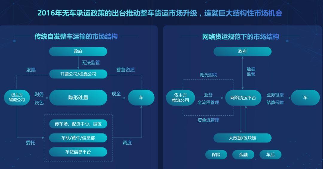 冯雷:物流新产业周期的平台模式与路径