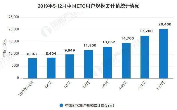 中国ETC行业市场竞争格局分析