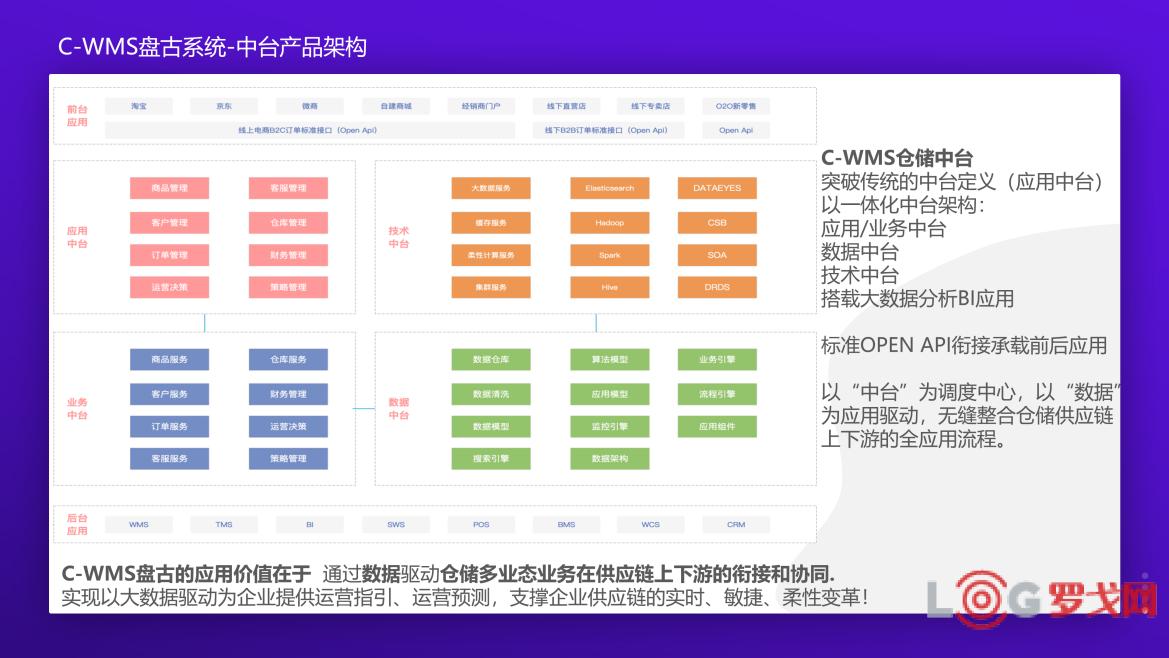 2019 LOG中国智慧仓储创新候选企业——弘人科技(C-WMS)