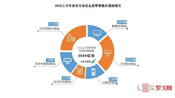 2020上半年家電市場報告:京東第一