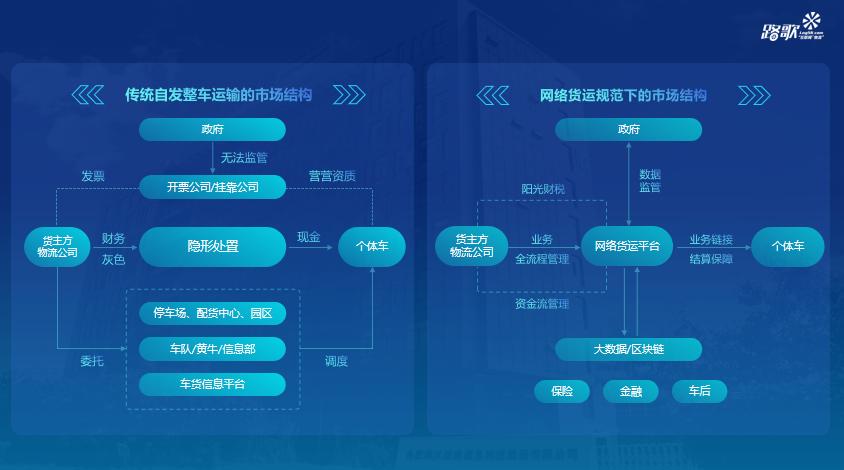 冯雷:网络货运与运力新生态