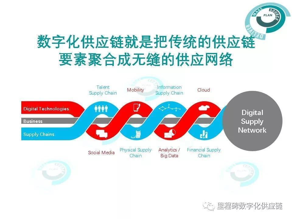 细说数字化供应链转型之路