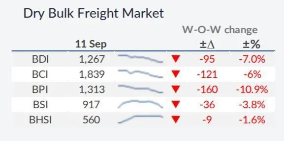 今年干散货船订单几乎比2016年少一半