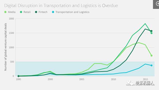波士頓咨詢:物流行業的7大數字化轉型趨勢,及應對策略
