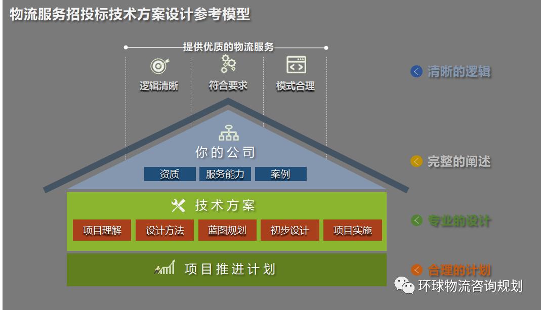 物流服務招投標技術方案設計參考模型