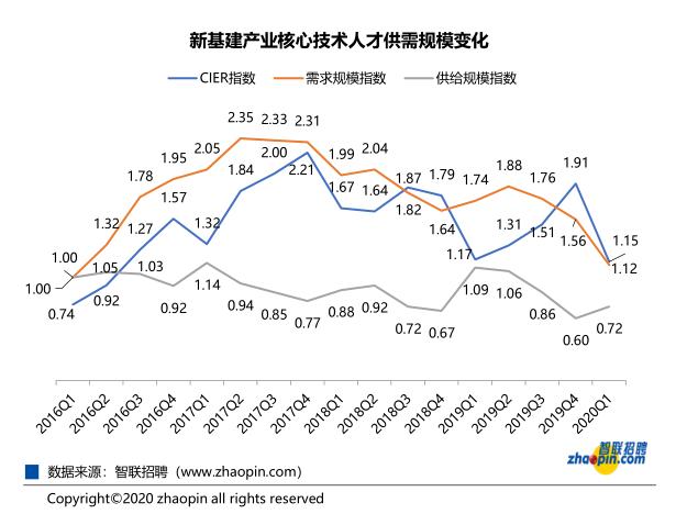 智联发布:新基建产业人才报告