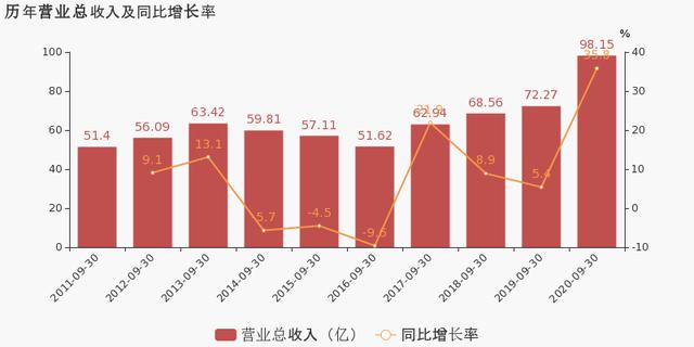 华贸物流:2020年前三季度归母净利润同比大增57.9%,约为4亿元