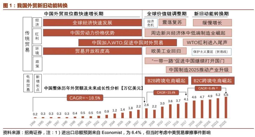 跨境電商深度:精品電商崛起,尋找跨境電商中的α和ROE