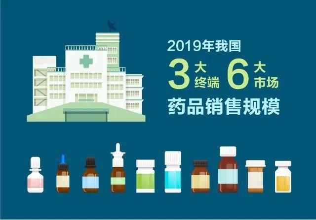 2019我国三大终端六大市场药品销售额17955亿,同比增长4.8%