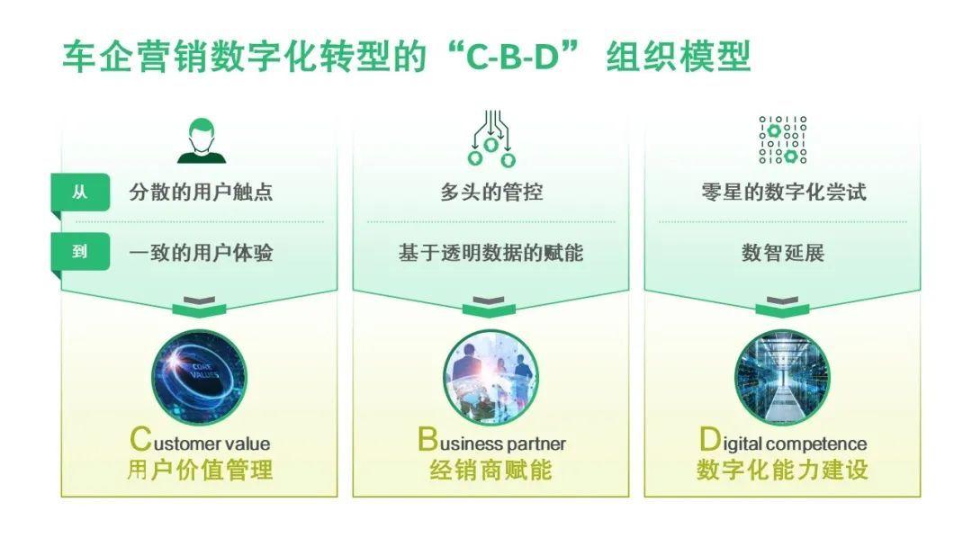 车企营销数字化组织转型破题新思路:C-B-D 组织模型