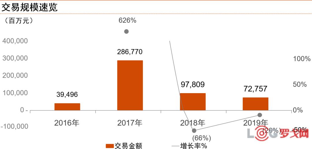 中国物流行业并购交易:淬炼真金,逆境求胜