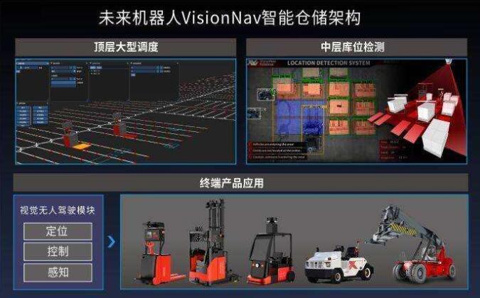 未来机器人获亿元B1轮融资,加速无人驾驶工业车辆刚需场景突破