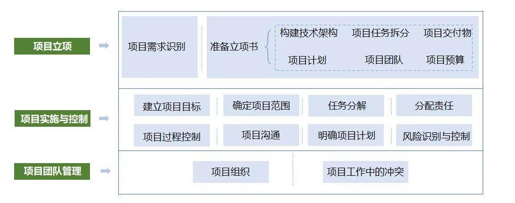 物流规划项目管理框架(项目经理必备工具)