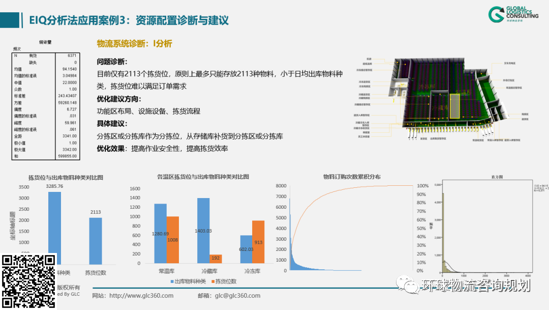 仓储物流数据核心分析方法与应用