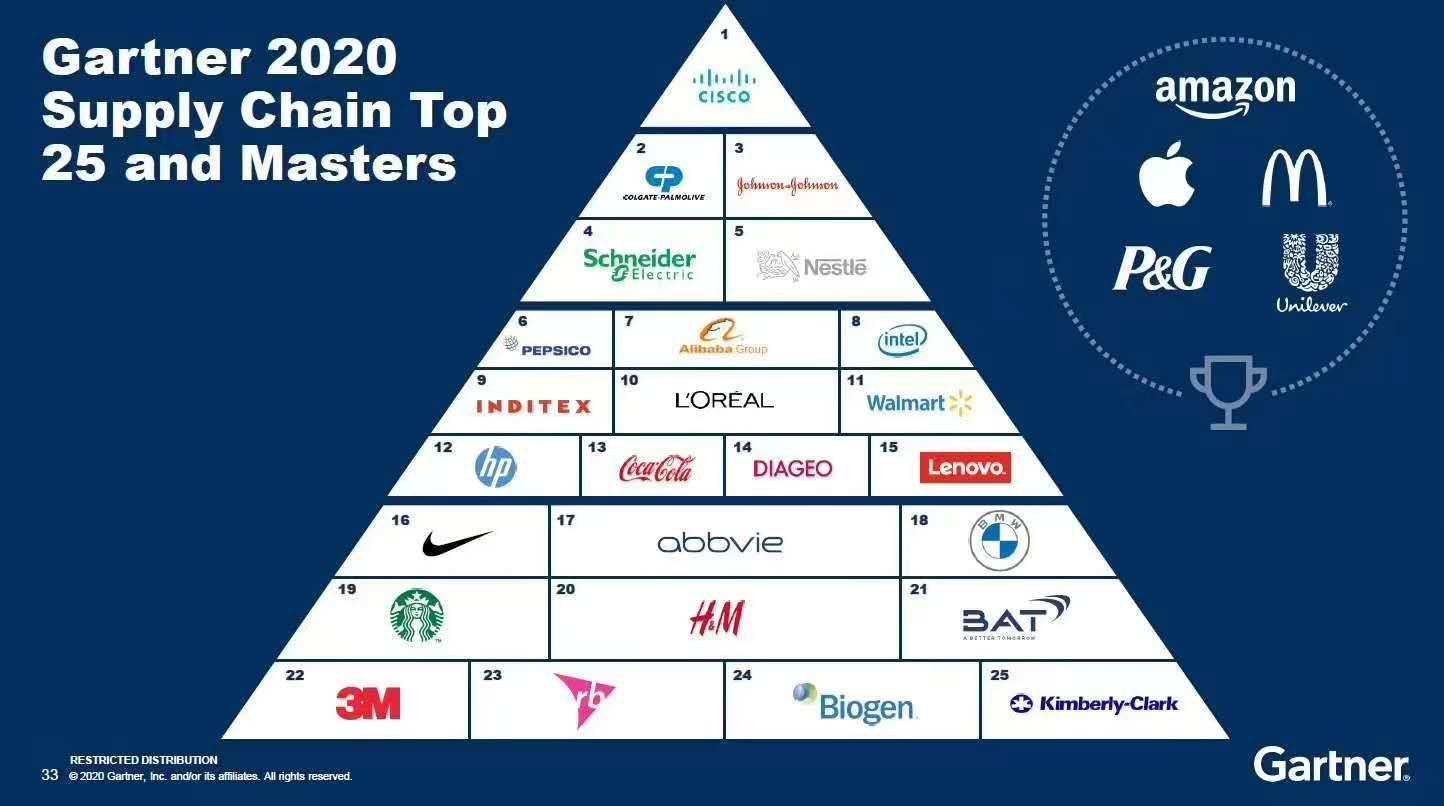 Gartner发布2020全球供应链TOP25
