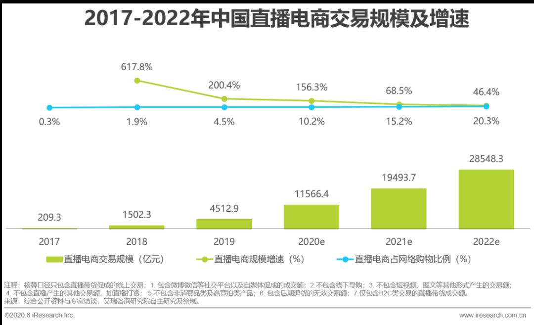 2020年中国直播电商生态研究报告(附下载)