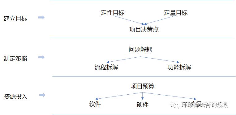详解物流规划方法之制造与仓储