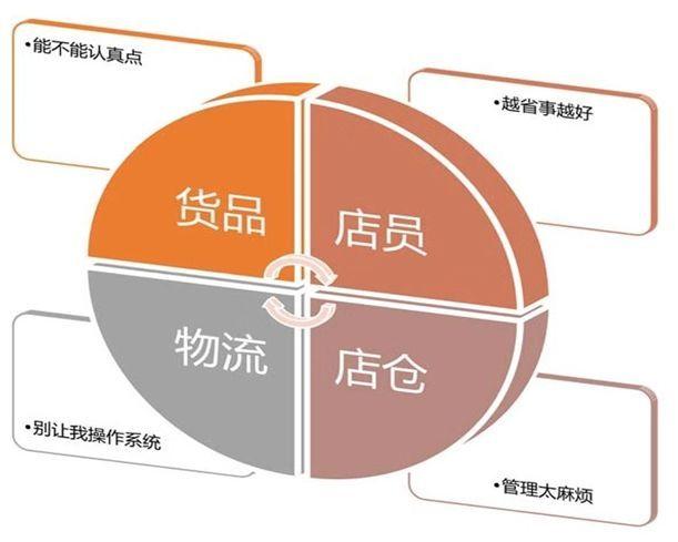 从消费端到产地端:物流服务的迁移