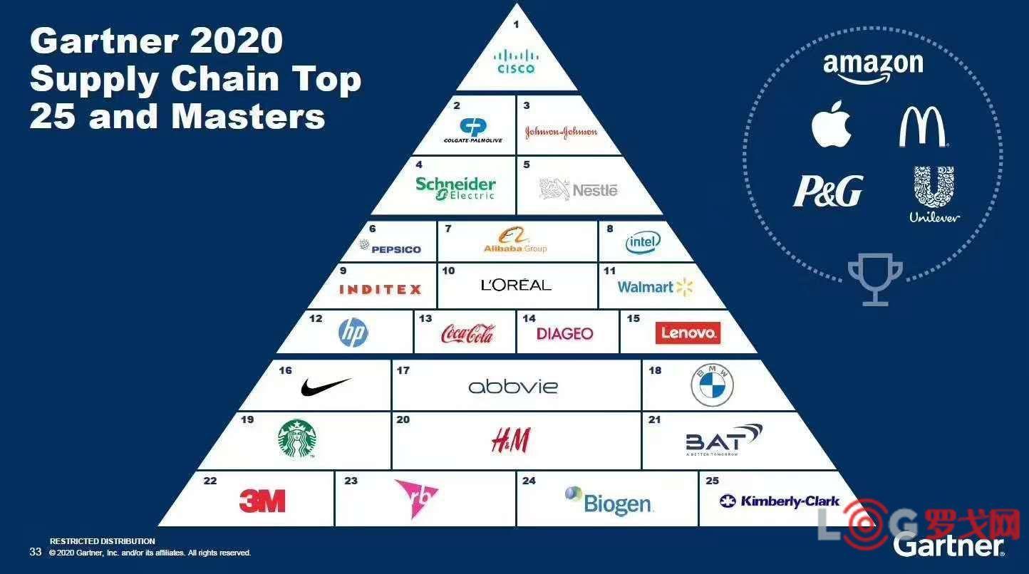 Tracy解讀:從TOP25看什么行業最有價值