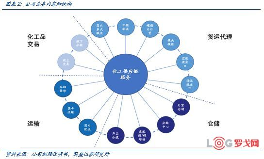 密尔克卫:领先的化工供应链服务商(附下载)