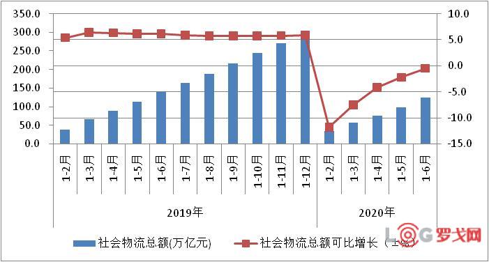 2020年上半年物流運行穩步復蘇 物流總額為123.4萬億元