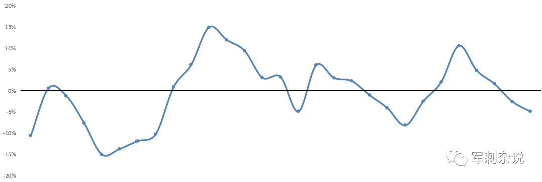 分拣中心临时工稳定性与占比提升