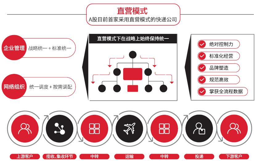 中国物流千亿级公司如何做员工培训