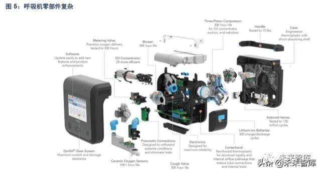 医疗器械之呼吸机行业深度报告