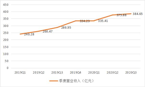 顺丰前三季度营收超1095亿元  业务量增7成全面超2019