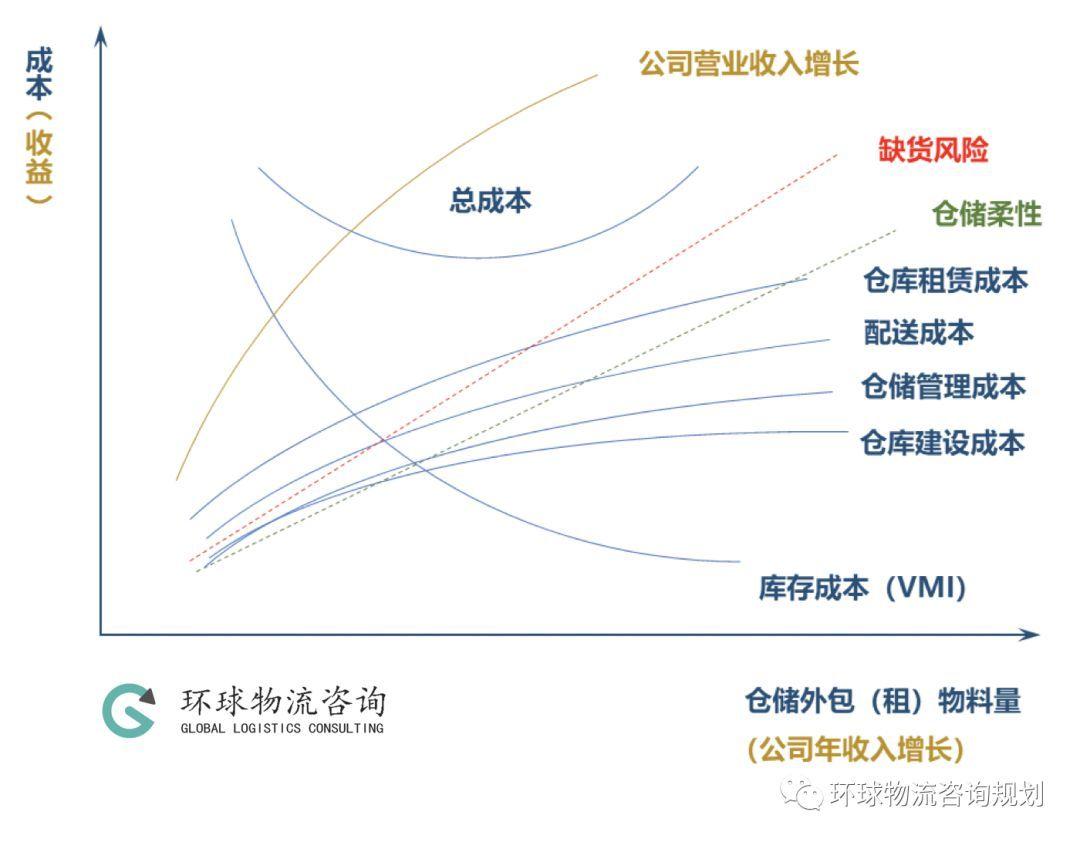 詳解:解決物流設施面積緊缺問題的三種策略