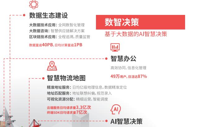顺丰旗下地图科技领域子公司丰行智图完成超亿元A轮融资