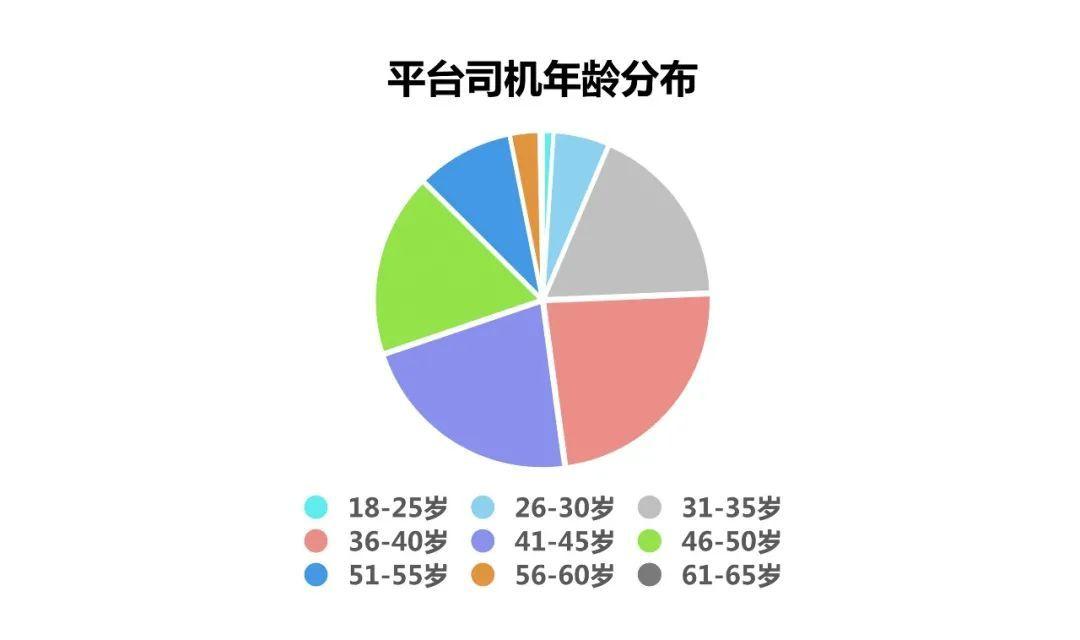 福佑卡车大数据:中国卡车司机群像与公路传奇
