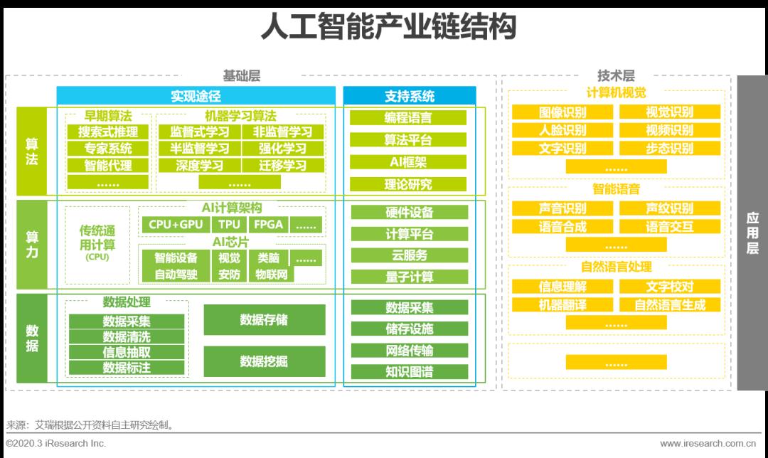 2020年中國AI基礎數據服務行業發展報告(附下載)