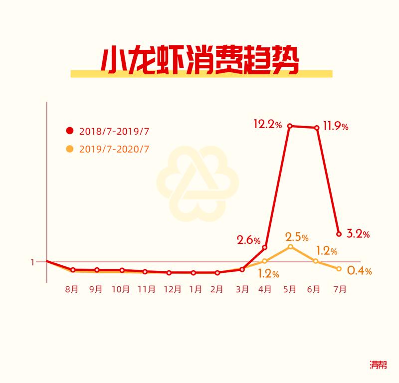 滿幫貨運大數據之乘風破浪小龍蝦:8月消費上漲6%