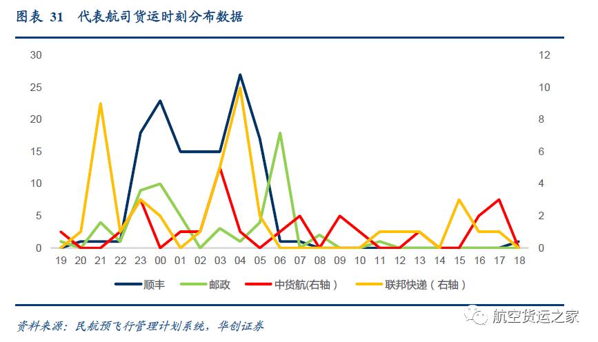 从货运航班时刻看中国航空货运发展现状