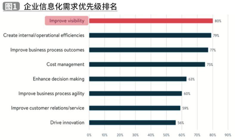 投资回报率:运输信息化的终极驱动力 供应链信息化专题(七)