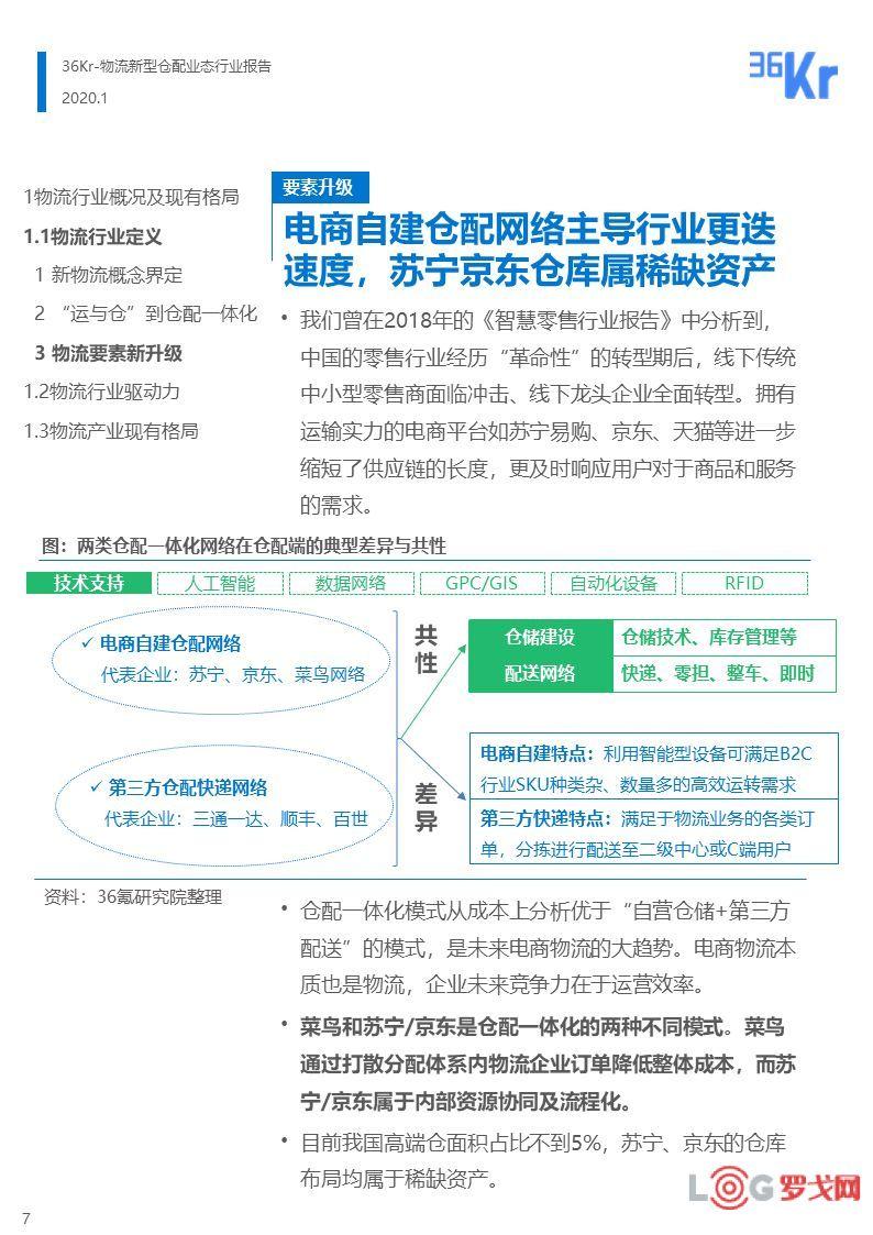 为达物流网下载_【罗戈网】新型物流仓配业态行业报告(附下载)