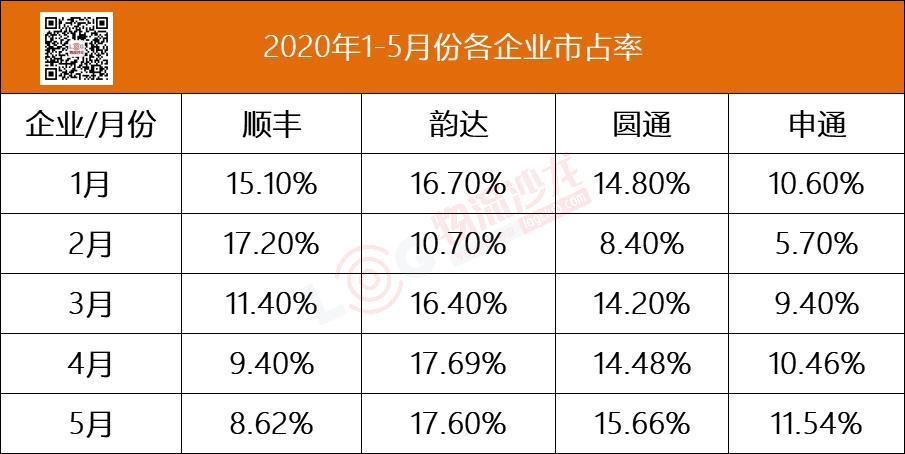 快递行业新拐点:顺丰市占率超申通,通达营收同比下降