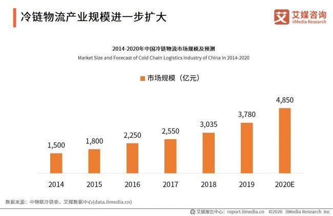 冷鏈物流報告:2020產業規模將達4850億 地域分布不均問題突出