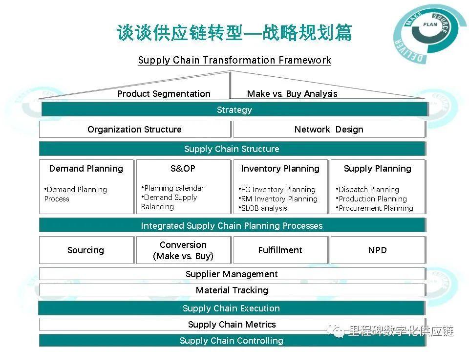 談談供應鏈轉型—戰略規劃篇