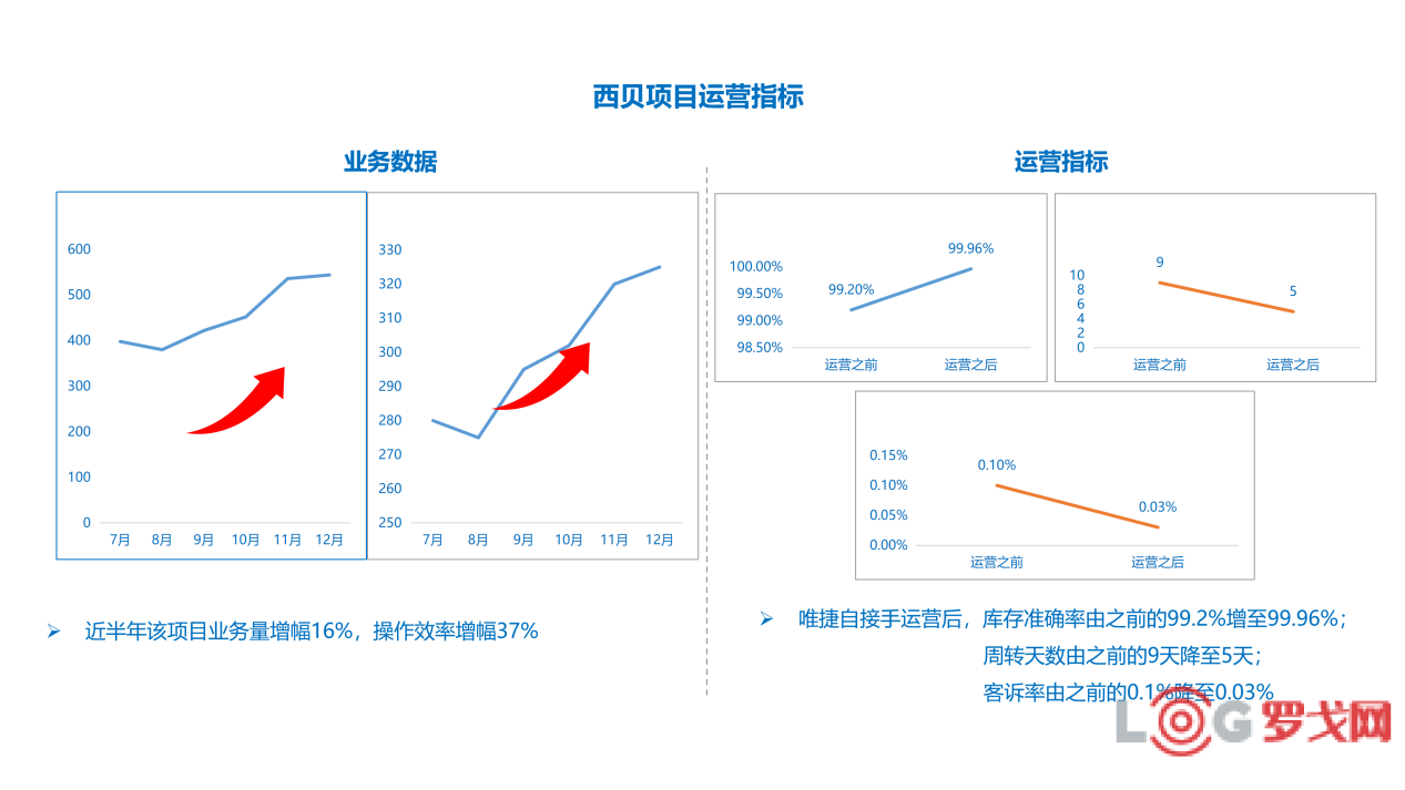 2019 LOG中国智慧仓储创新候选企业——唯捷城配