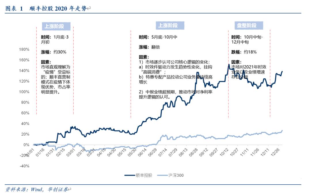 【华创交运】2021年核心三标的之顺丰控股:时效业务、鄂州机场、下沉市场,21年三大看点,维持一年期目标市值5000亿