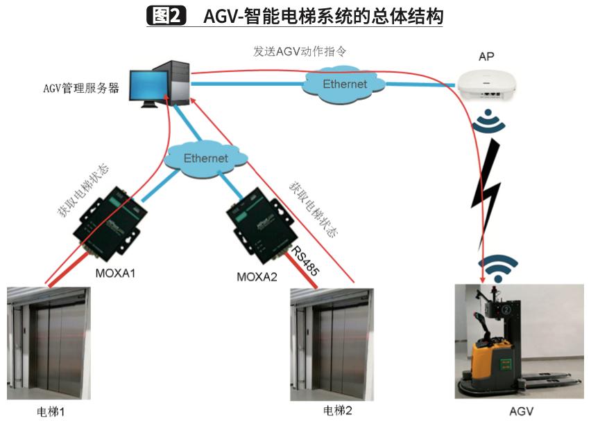 AGV和智能电梯交互系统的研究与应用