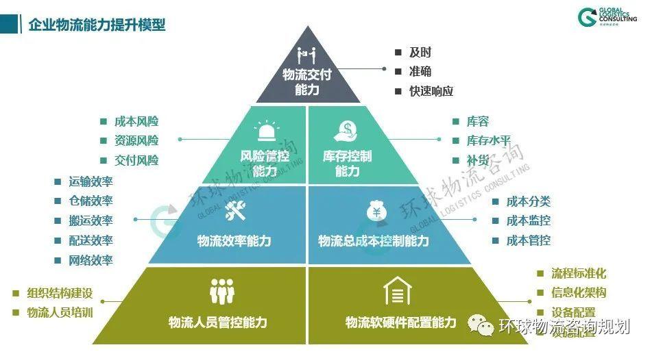 七个维度提升企业物流能力
