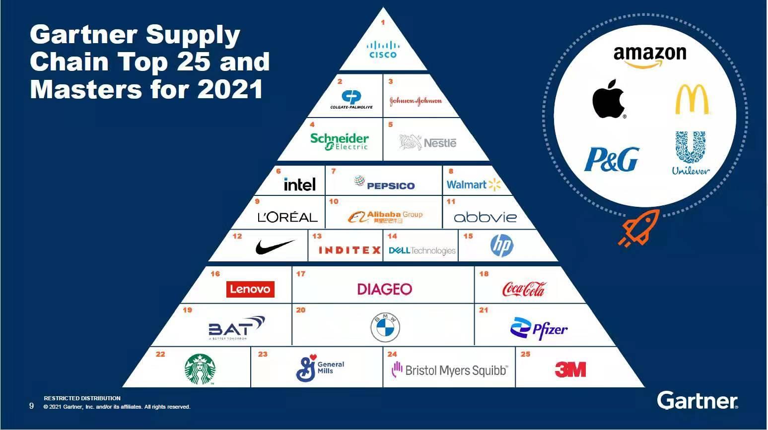 2021年Gartner 供应链全球前25强发布