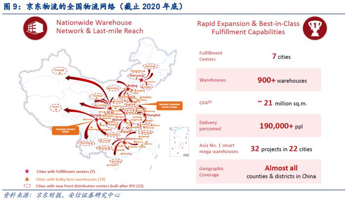 京东物流:迈向供应链基础设施龙头服务商