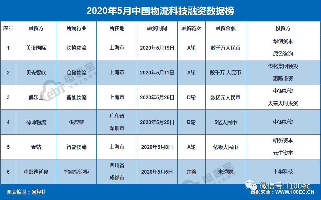 《5月物流科技融资榜》揭晓:这6家获超7亿元