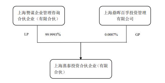 华贸物流引蒸泰投资、山东国投共6亿元补充流动资金