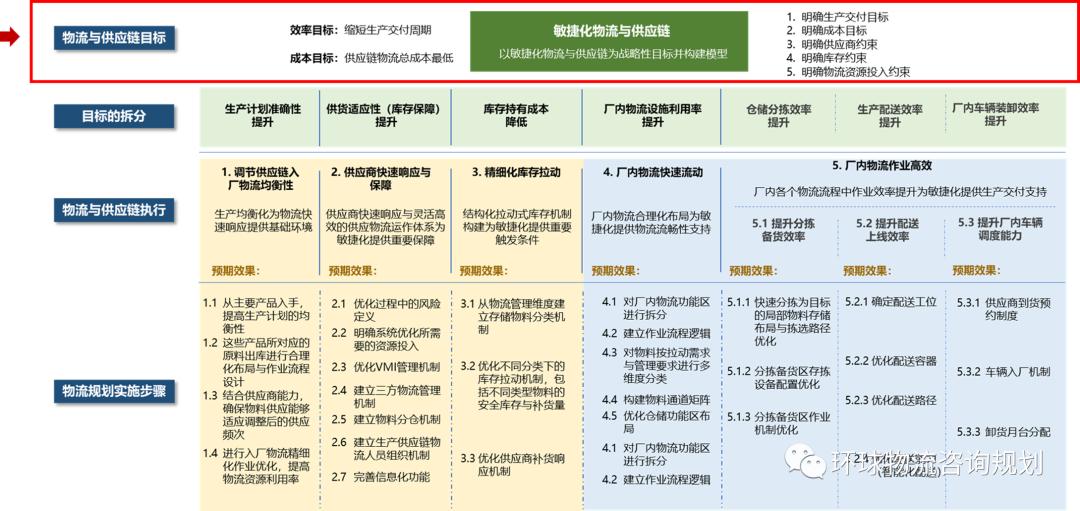 物流规划方法:制造与仓储