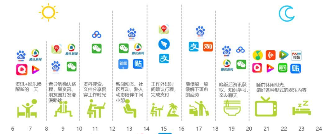 复盘19年上半年营销趋势,广告主如何选对大平台?